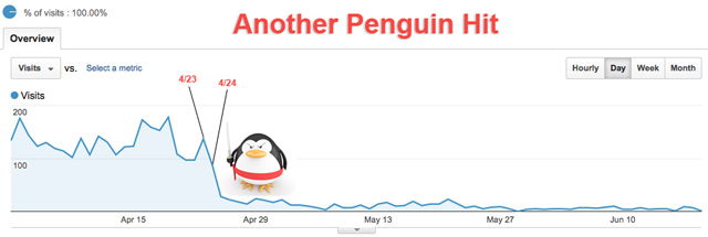 Google Penguin Devaluation Graph