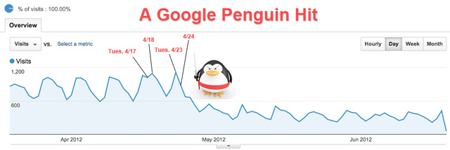Penguin Traffic Hit
